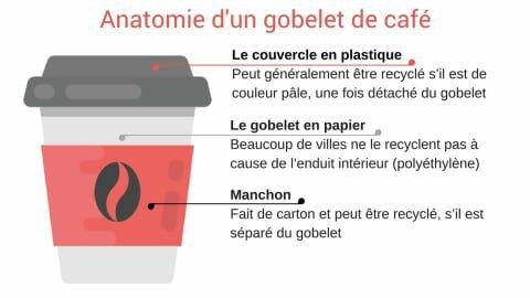 gobelet-cafe-composition-couvercle-carton-manchon-1582375220.jpg